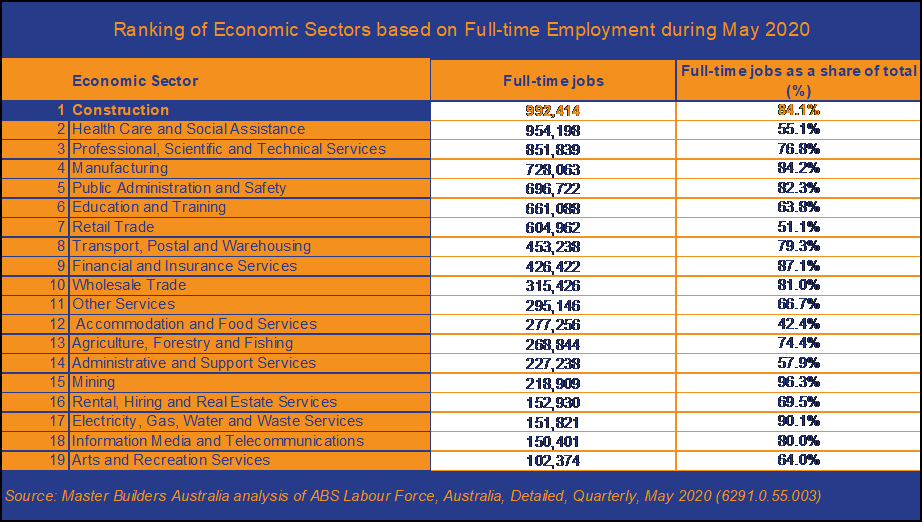 Sectors-by-full-time-employment.png